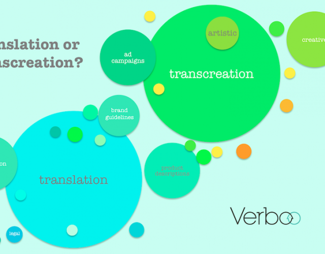 Translation vs. Transcreation – what is it, and which one's right for me?